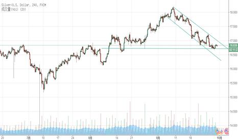 XAGUSD: 个人认为银价后期还会跌