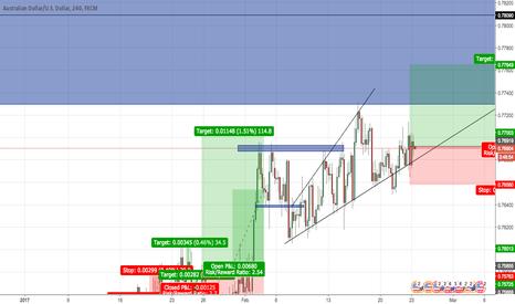 AUDUSD: AUD/USD LONG - Daily Close/Triangle/HH HL