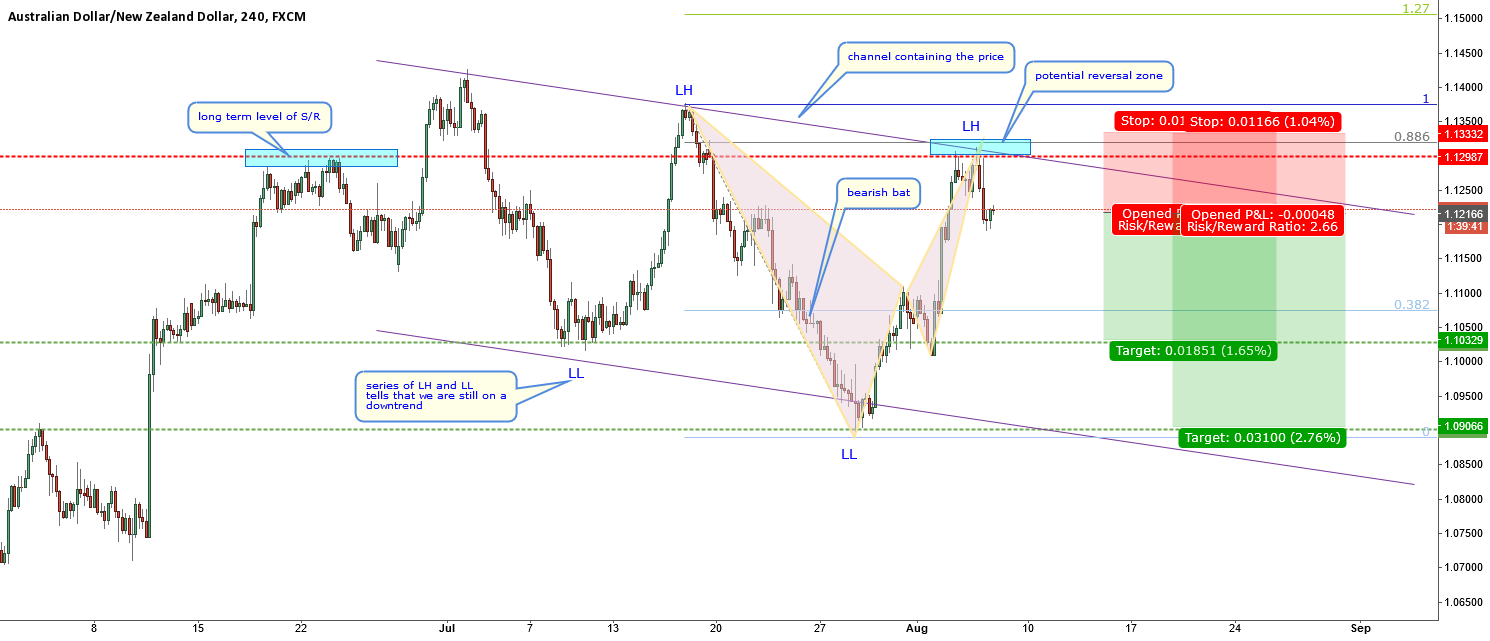 AUDNZD-still not ready for the HUGE long term rally