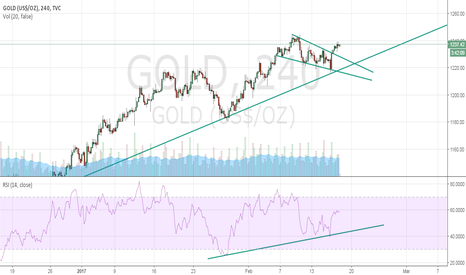 GOLD: Bull Flag Pattern