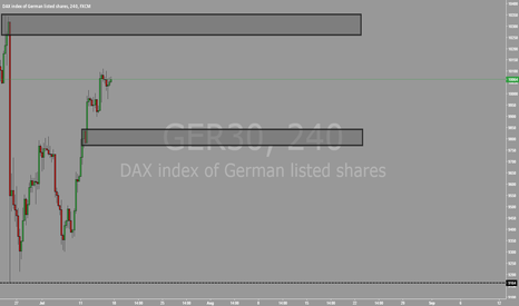 GER30: DAX POTENTIAL 4HR SELL ZONE