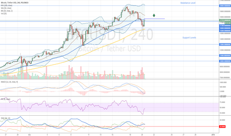 BTCUSDT: Bitcoin New Buy Signal