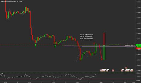 GBPUSD: GBPUSD Fib Inversion Trend Continuation Trade