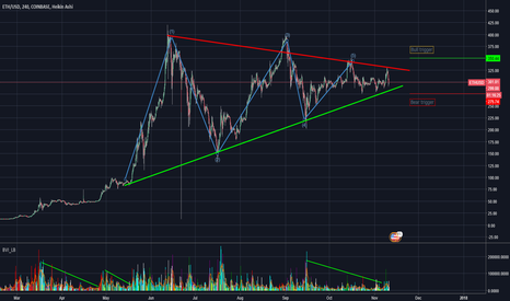 ETHUSD: ETHUSD/Coinbase Breakout ahead