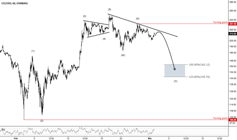 LTCUSD: Litecoin More Downside