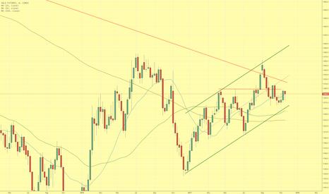 GC1!: Goldpreis wenig verändert mit Inside Week