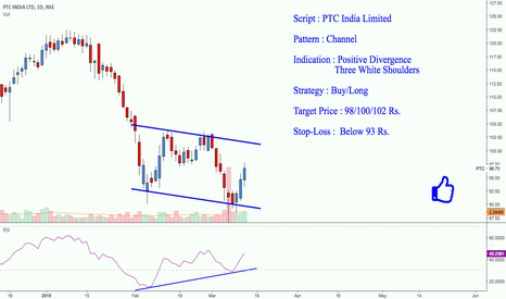 PTC: PTC India : A Good Buy for Short Term ... {Bullish}