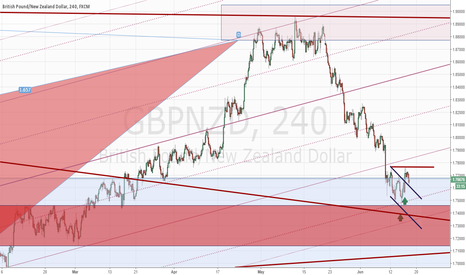 GBPNZD: gbpnzd - 4h