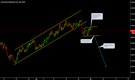 NZDCHF: NZDCHF Watch channel top for short
