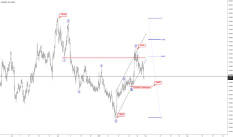 GBPNZD: Elliott wave Analysis: GBPNZD Taking The Bearish Path