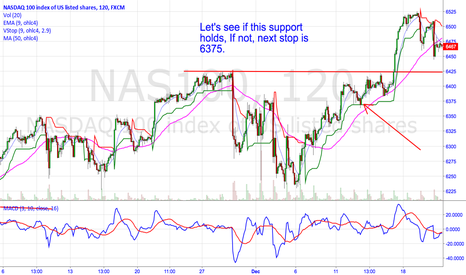 NAS100: Will Support Hold ?