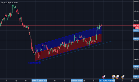 EURAUD: Eur/Usd Consolidation Channel