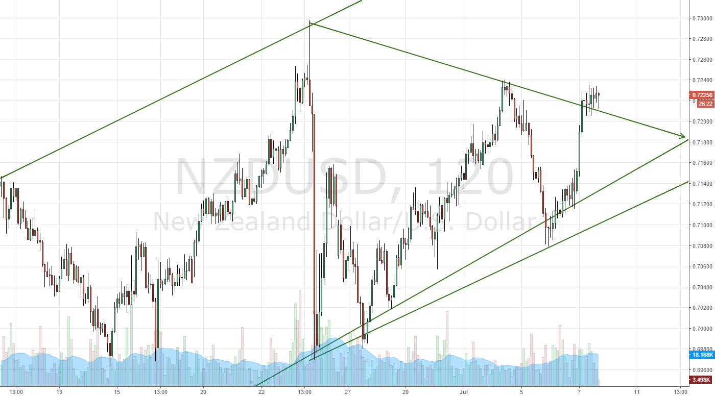 NZDUSD:Failed Short Trade: Ready to close short position
