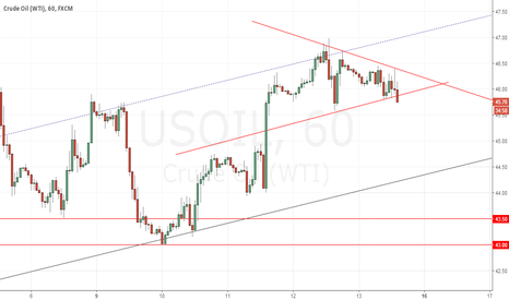 USOIL: Oil Ranging but who will win