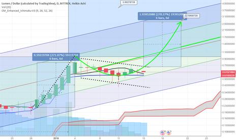 XLMUSD: #XLM +270% target $2.70 USD