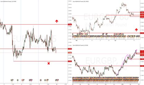 EURGBP: 2 TF setups , Uptrend, Long
