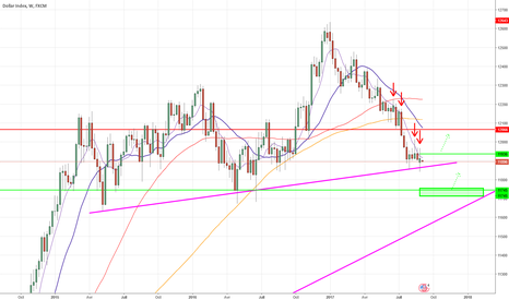 USDOLLAR: Et si le dollar US était sur un point bas ?