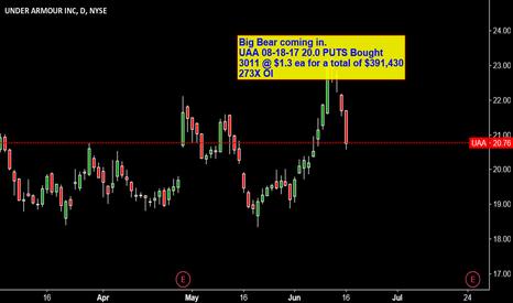 UAA: Big Bear buying Puts on UAA