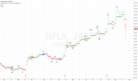 NFLX: Netflix 4 hour trading chart