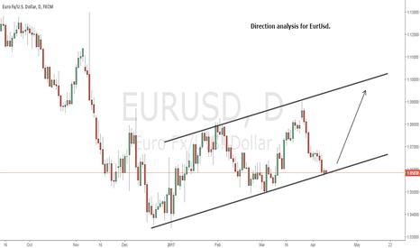 EURUSD: Buy Setup EurUsd