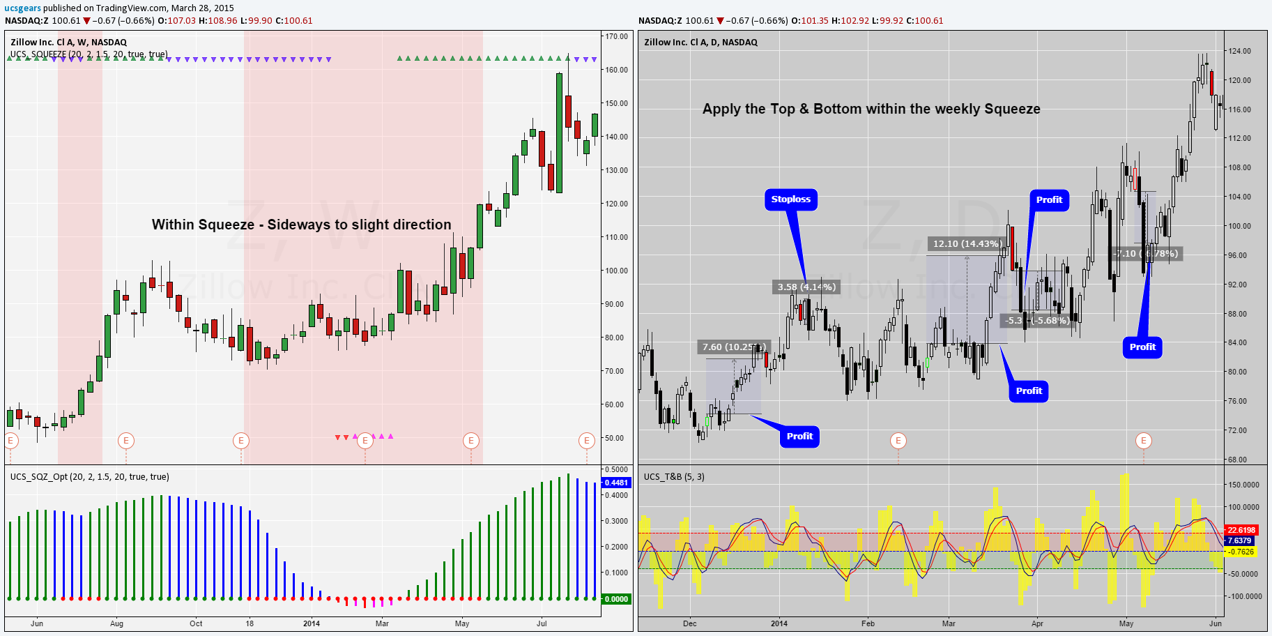 How to combine Indicators for trading? for NASDAQ:Z by ucsgears