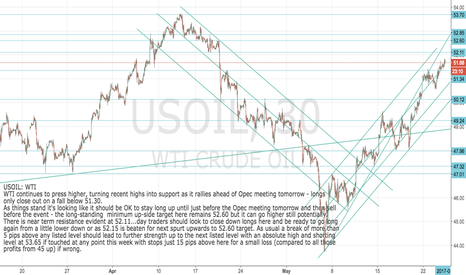 USOIL: USOIL: WTI Still strong ahead of Opec meet tomorrow