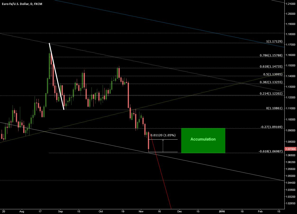 EUR/USD ok cypher pattern rebound