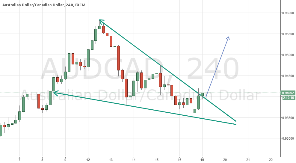 AUDCAD Wedge Pattern