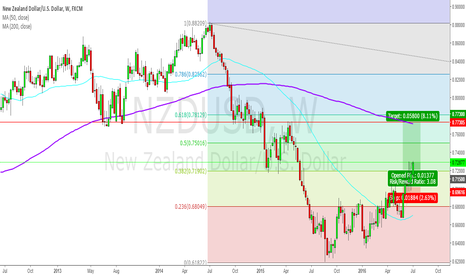 NZDUSD: NU more room for LONG