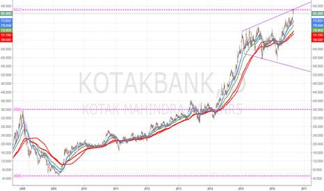 KOTAKBANK: KOTAKBANK 250% FIb Extension and Bearish Megaphone Pattern