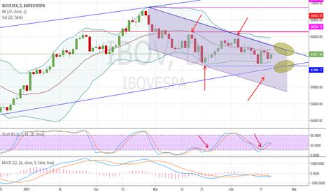 IBOV: IBOV. Qual tendência prevalecerá?