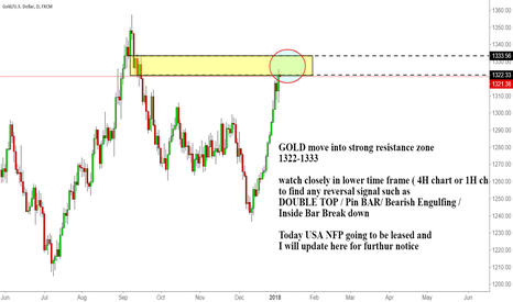 XAUUSD: GOLD move into strong resistance zone