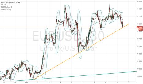 EURUSD: EURUSD longterm uptrend