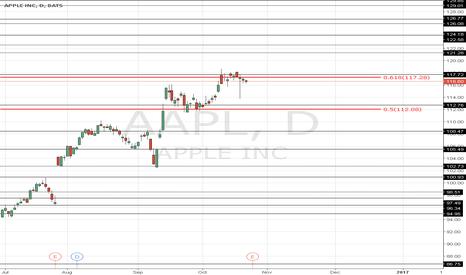 AAPL: apple signal