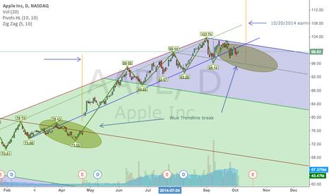 AAPL: AAPL Trendline break
