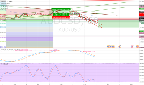 AUDUSD: AUDUSD Lower or Retest