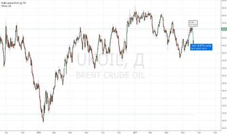 UKOIL: Шорт нефти от 52,60