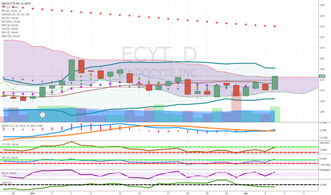 ECYT: pennies to thousands out of cloud biotech candidate