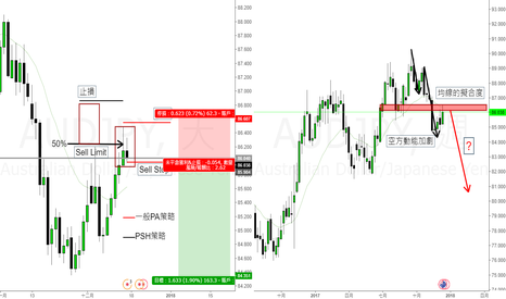 AUDJPY: AUDJPU:Inside Bar(內K線)+PSH策略