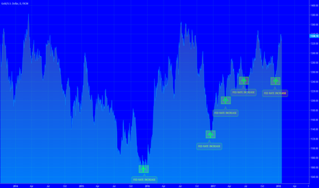 XAUUSD: [GOLD] Bullish Trend & US Interest Rate