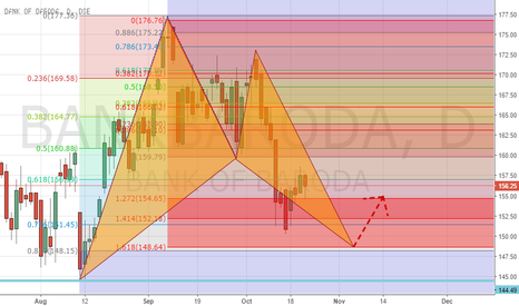 BANKBARODA: BAT Pattern : Entry at 148