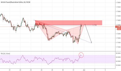 GBPAUD: GBPAUD 60M trend continuation