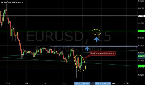 EURUSD: eur usd pretty bearish for me