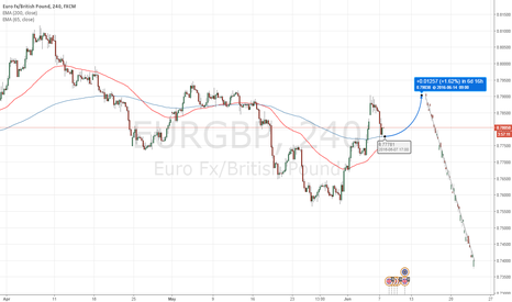 EURGBP: TRADE OF THE YEAR ! EUR/GBP