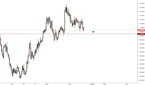 AUDNZD: AUDNZD to advance more to the south
