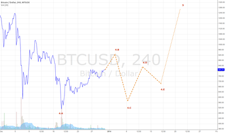BTCUSD: BTC current2