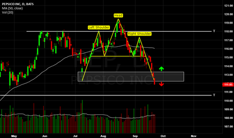 PEP: PepsiCo, Head & Shoulders pattern and support breakout analysis