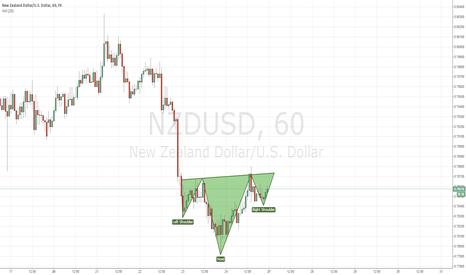NZDUSD: NZD/USD HEAD AND SHOULDER FORMATION LONG