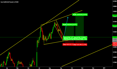 EURGBP: Trade Setup with Harmonic Support!