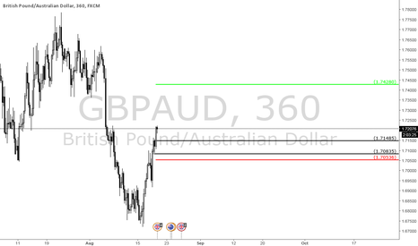 GBPAUD: Weekend Swing Trade